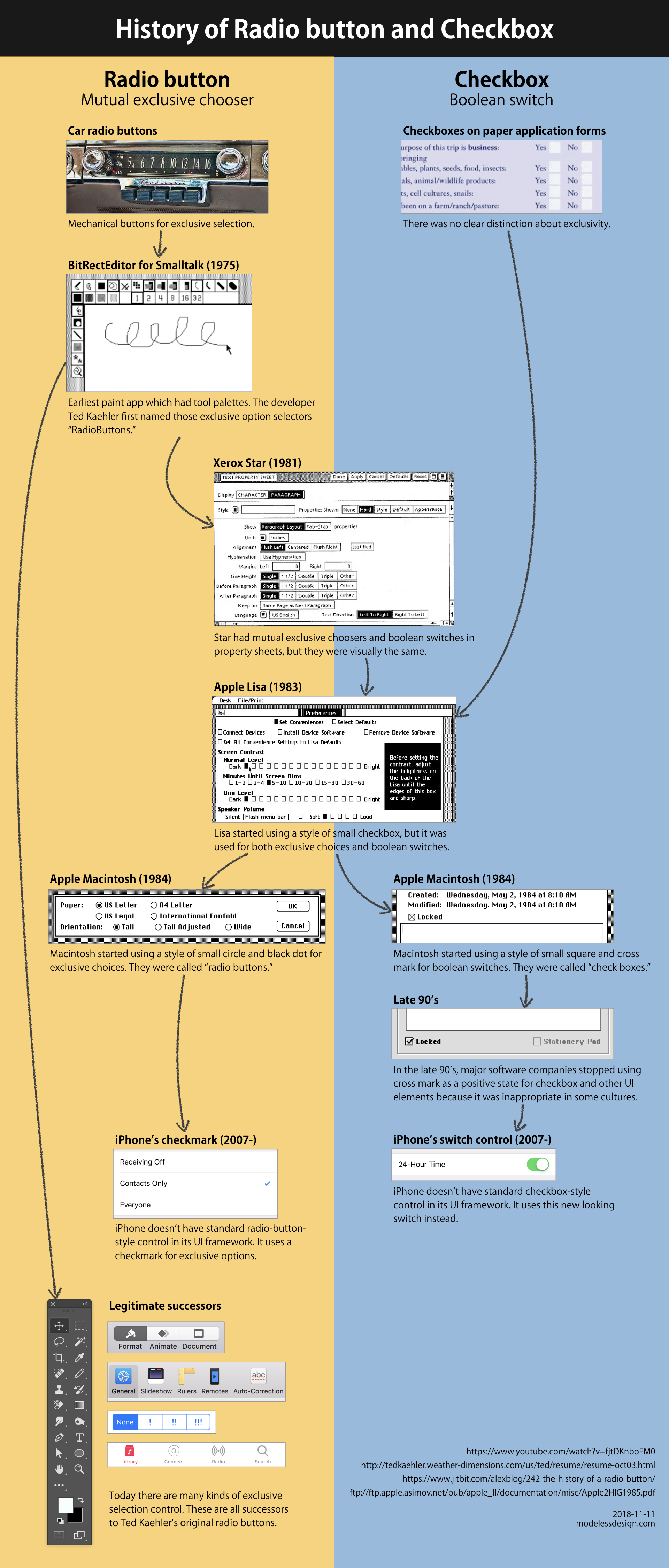 Illustration of a history of radio button and checkbox.